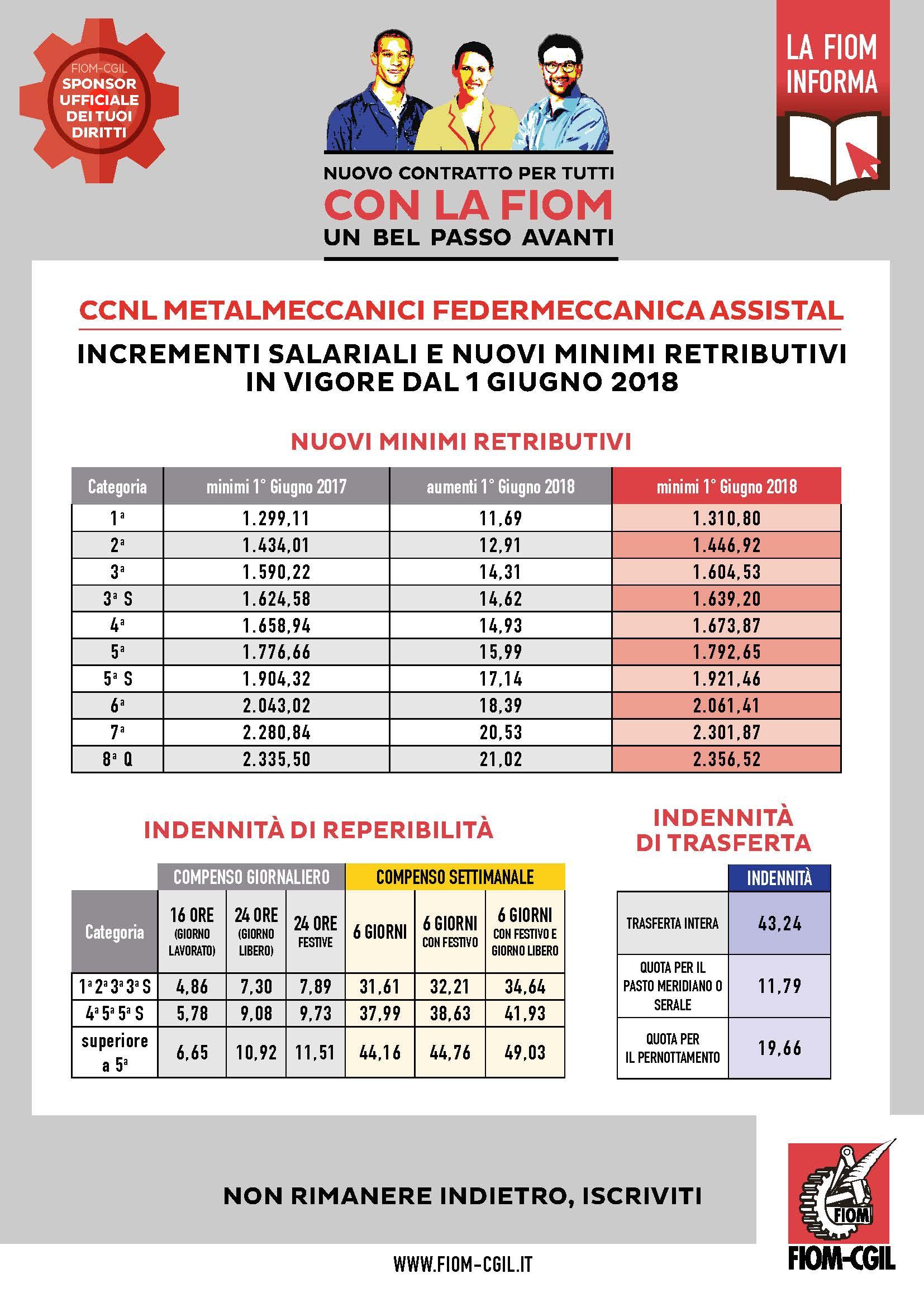 Fiom Cgil Nazionale Ccnl Metalmeccanici Federmeccanica